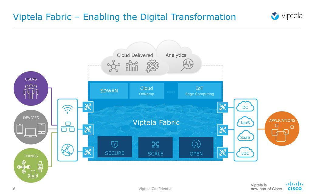 Digital Transformation with SD-WAN - ppt video online download