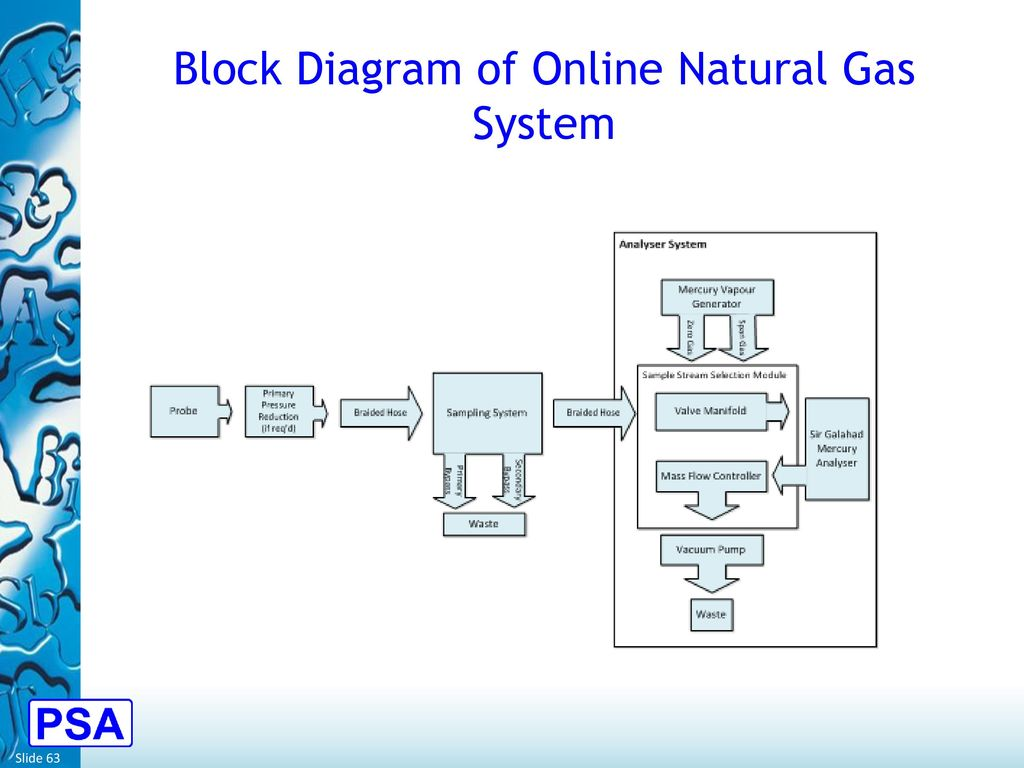 Mercury Monitoring In The Oil And Gas Processing Industry Ppt Photo Cell Wiring Diagram Vapor 63 Block