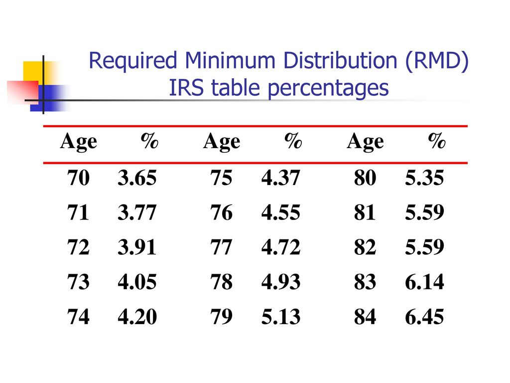 How Changing Required Minimum Withdrawals Affects Retirement Accounts