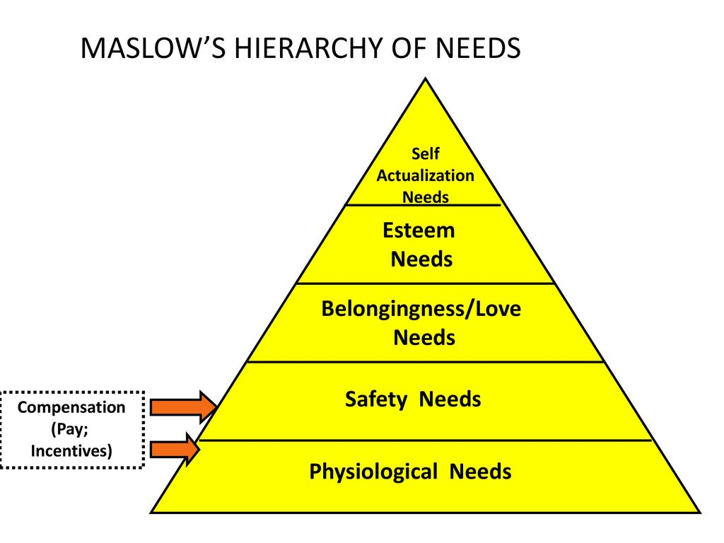 Teori dan komponen esensial manajemen sumber daya manusia ppt download 31 maslows hierarchy of needs ccuart Choice Image