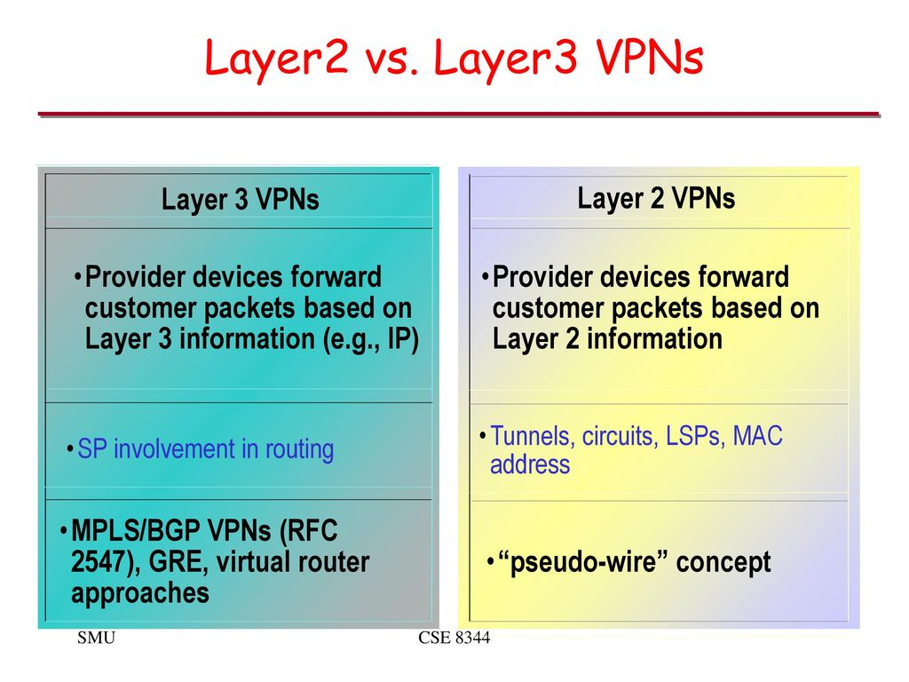MPLS Virtual Private Networks (VPNs) - ppt download