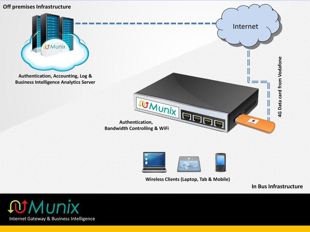 Munix Bus Wifi Authentication Log Management Internet Security Wireless Vpn Diagram 3