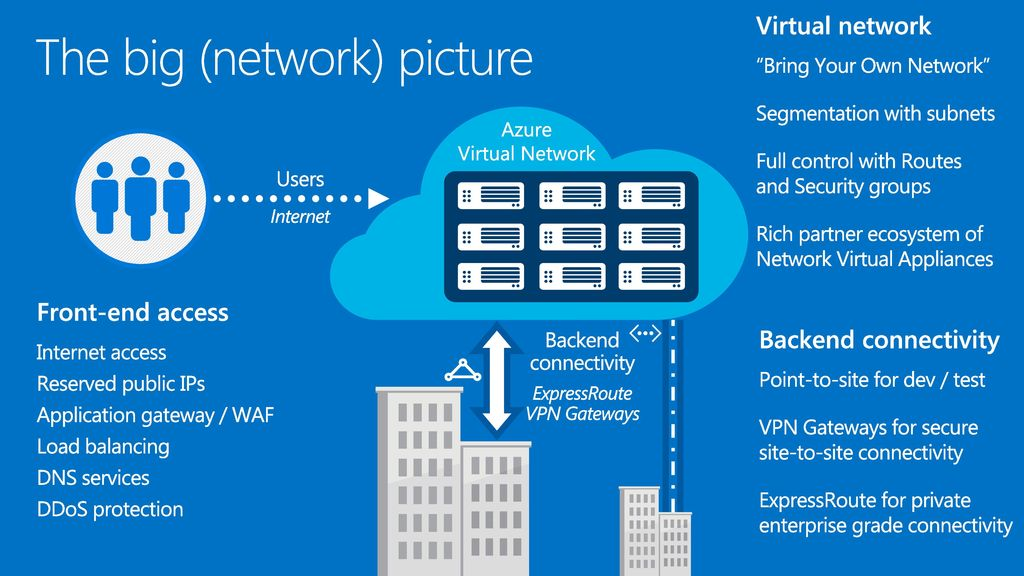 Mastering Azure Connectivity to the Microsoft Cloud - ppt download