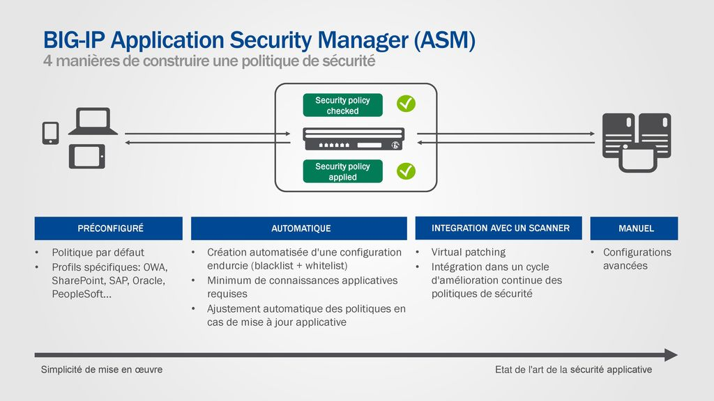 27 Security policy checked Security policy applied. BIG-IP Application  Security Manager (ASM) ... 0096e04fca