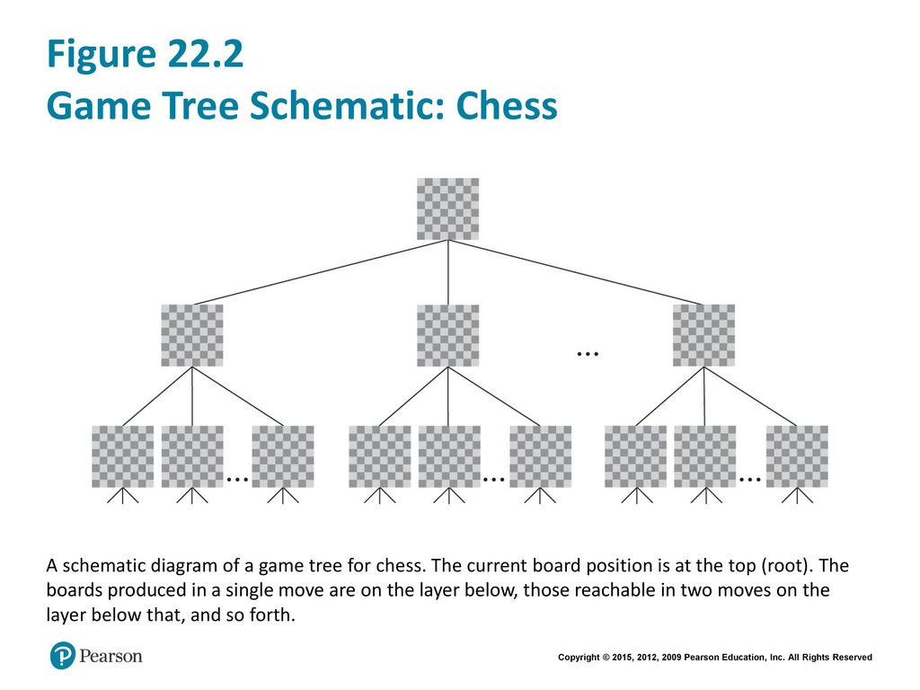 Fluency With Information Technology Ppt Video Online Download Circuit Diagram Game Figure 222 Tree Schematic Chess