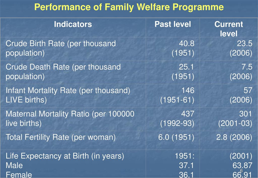 family welfare programme