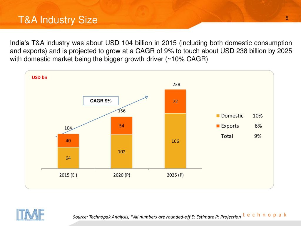 India's Textile & Apparel Industry – An Overview - ppt video