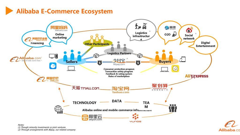 Global Trade Starts Here Lindamin Ppt Video Online Download