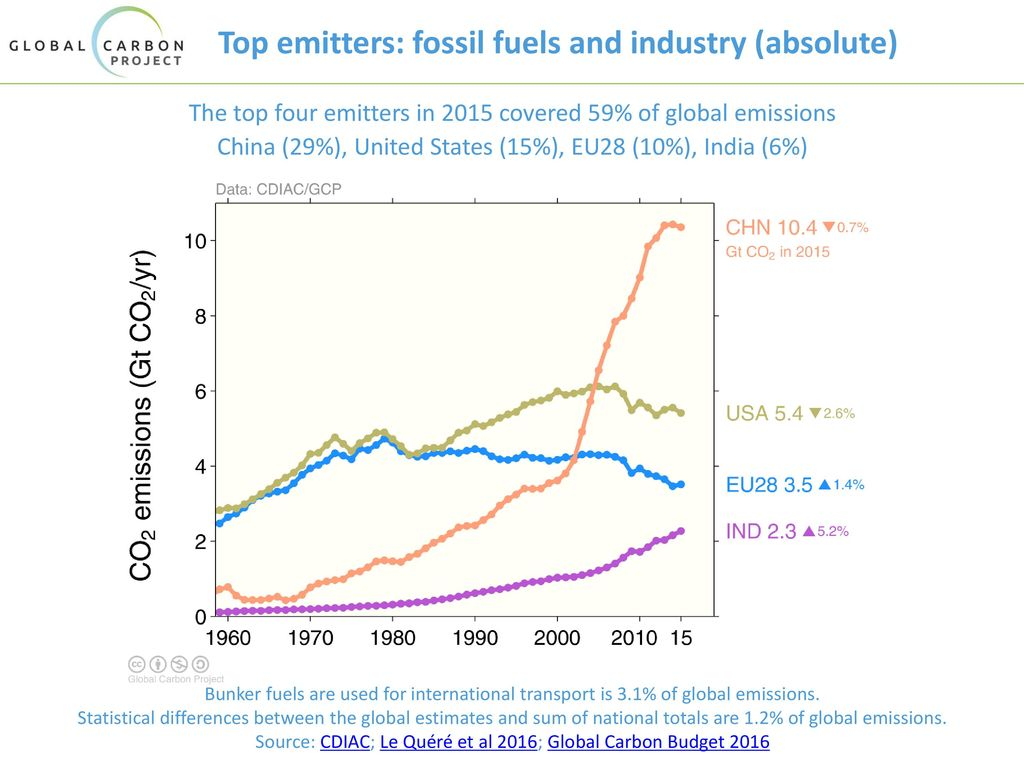 Top emitters: fossil fuels and industry (absolute)