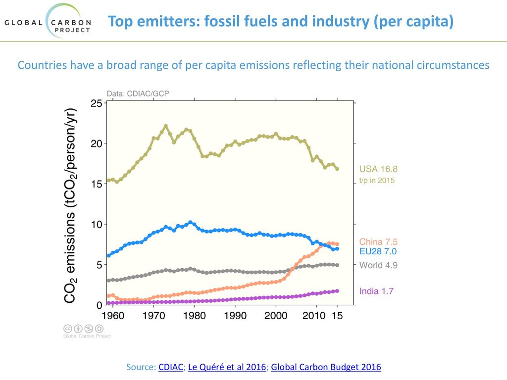 Top emitters: fossil fuels and industry (per capita)