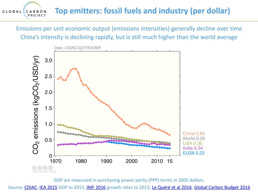 Top emitters: fossil fuels and industry (per dollar)