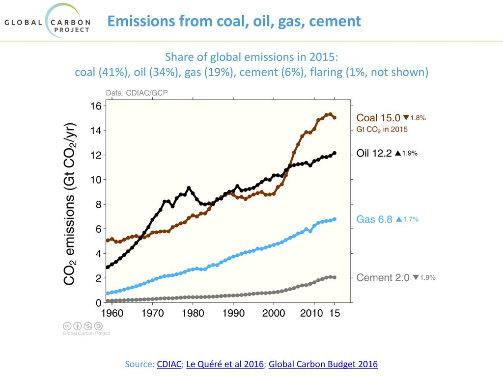 Emissions from coal, oil, gas, cement