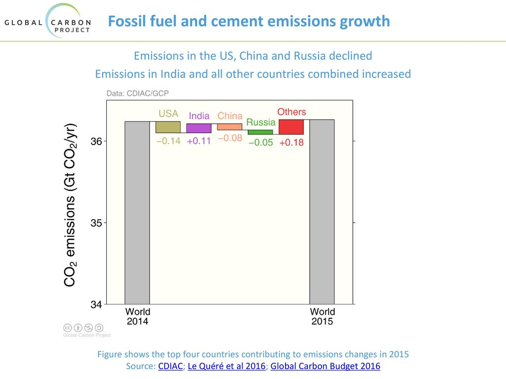 Fossil fuel and cement emissions growth