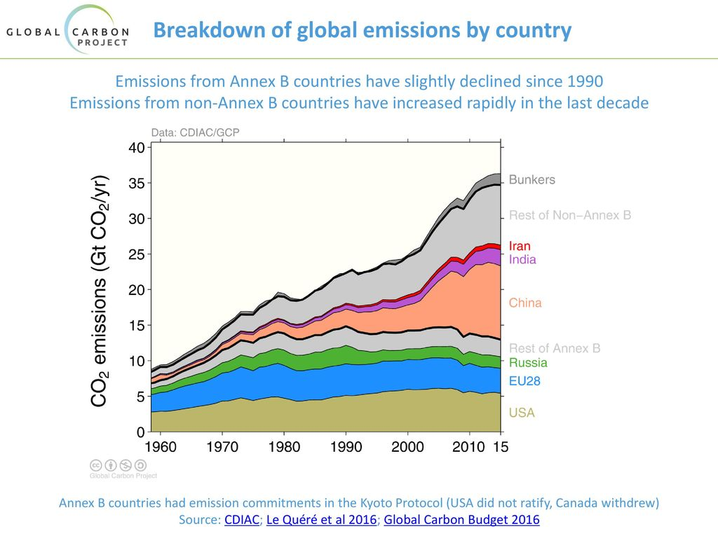 Breakdown of global emissions by country