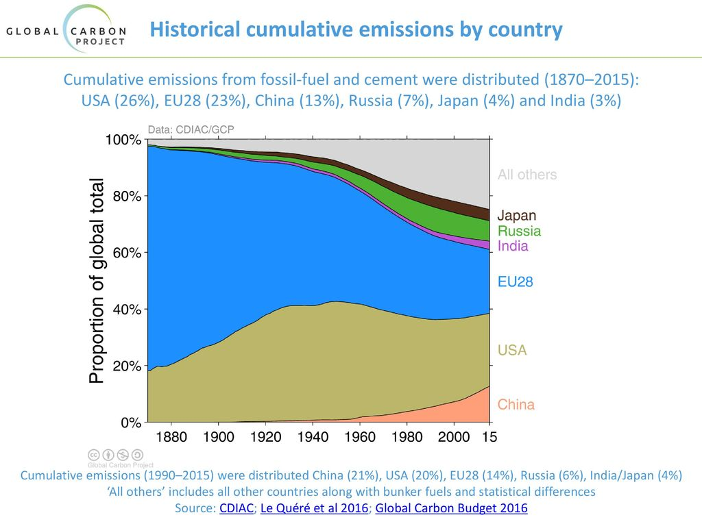 Historical cumulative emissions by country