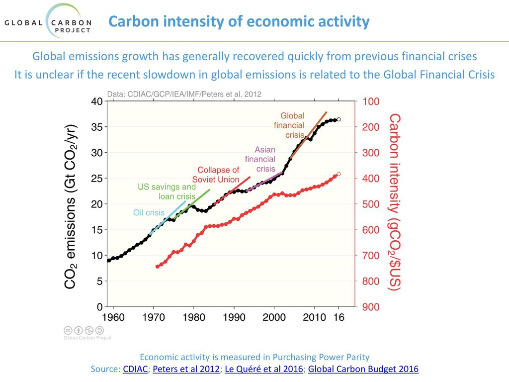 Carbon intensity of economic activity