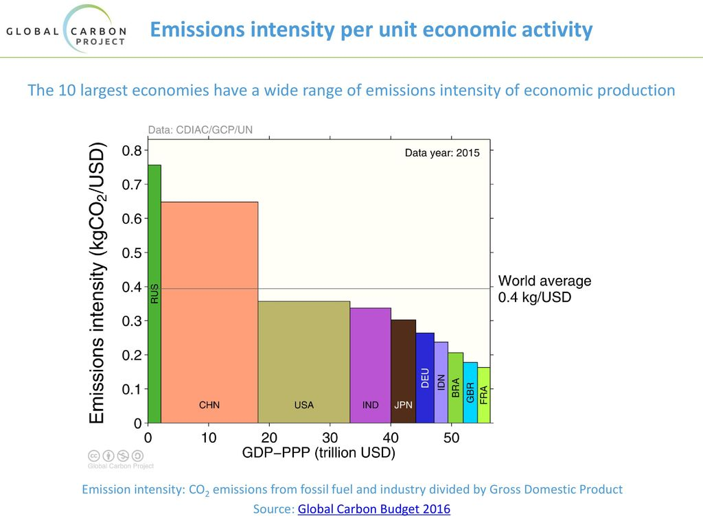 Emissions intensity per unit economic activity