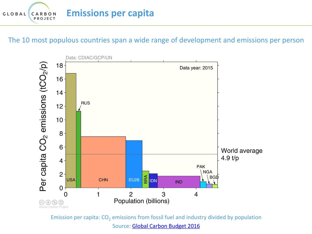 Source: Global Carbon Budget 2016