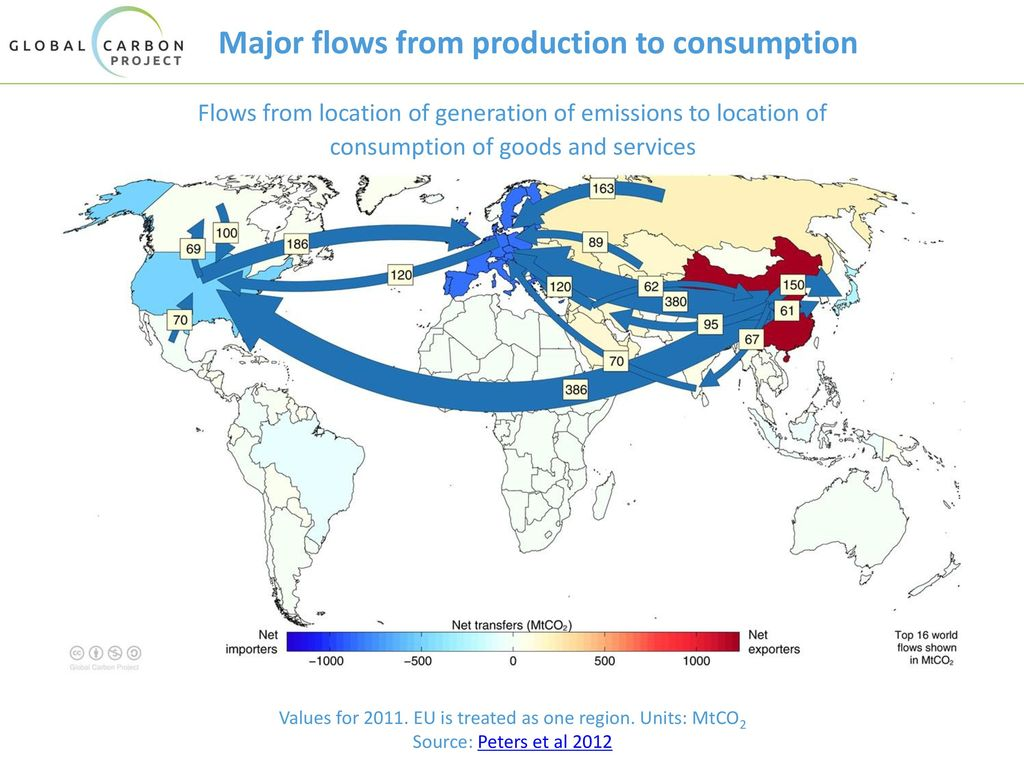 Major flows from production to consumption