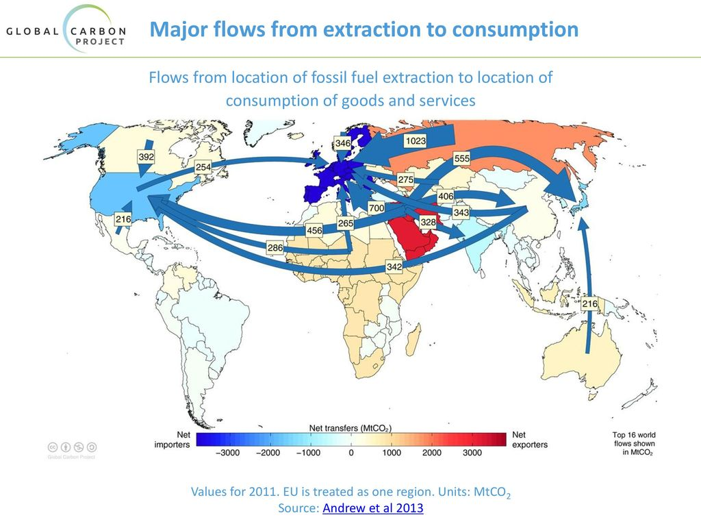 Major flows from extraction to consumption