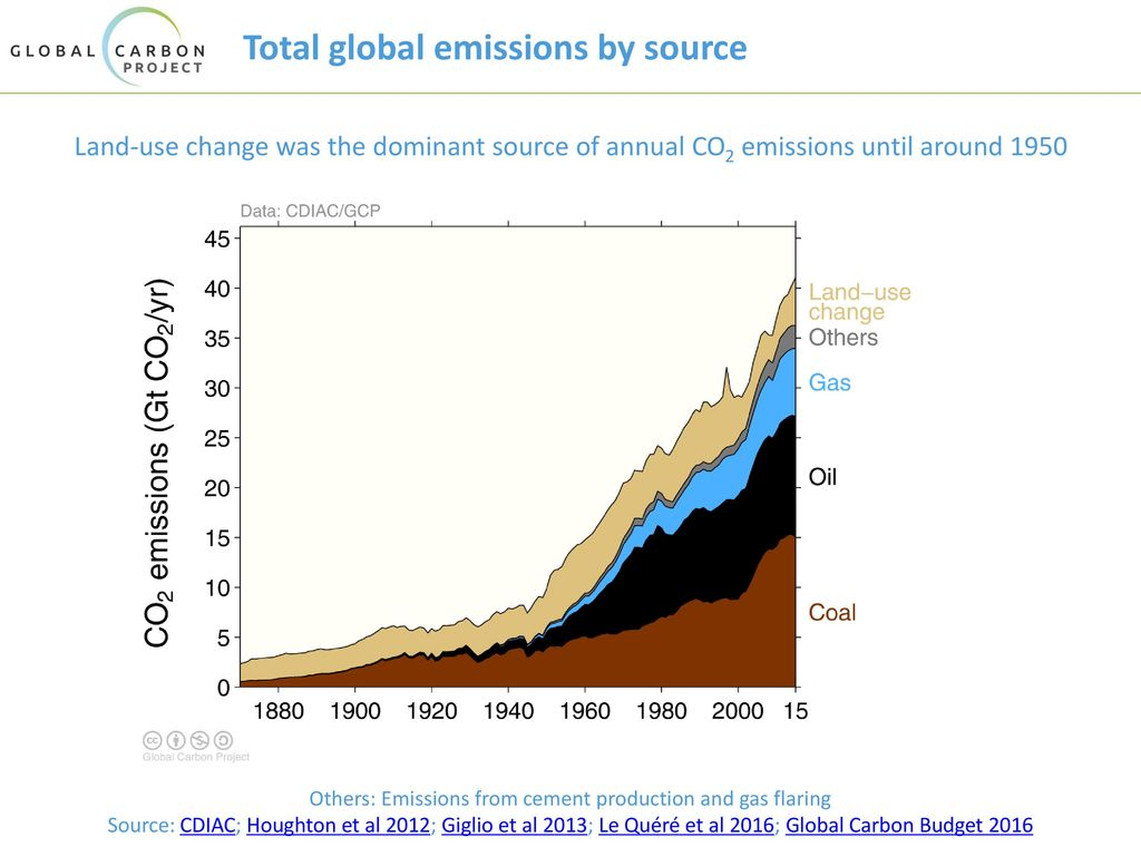 Total global emissions by source