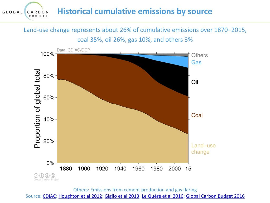 Historical cumulative emissions by source