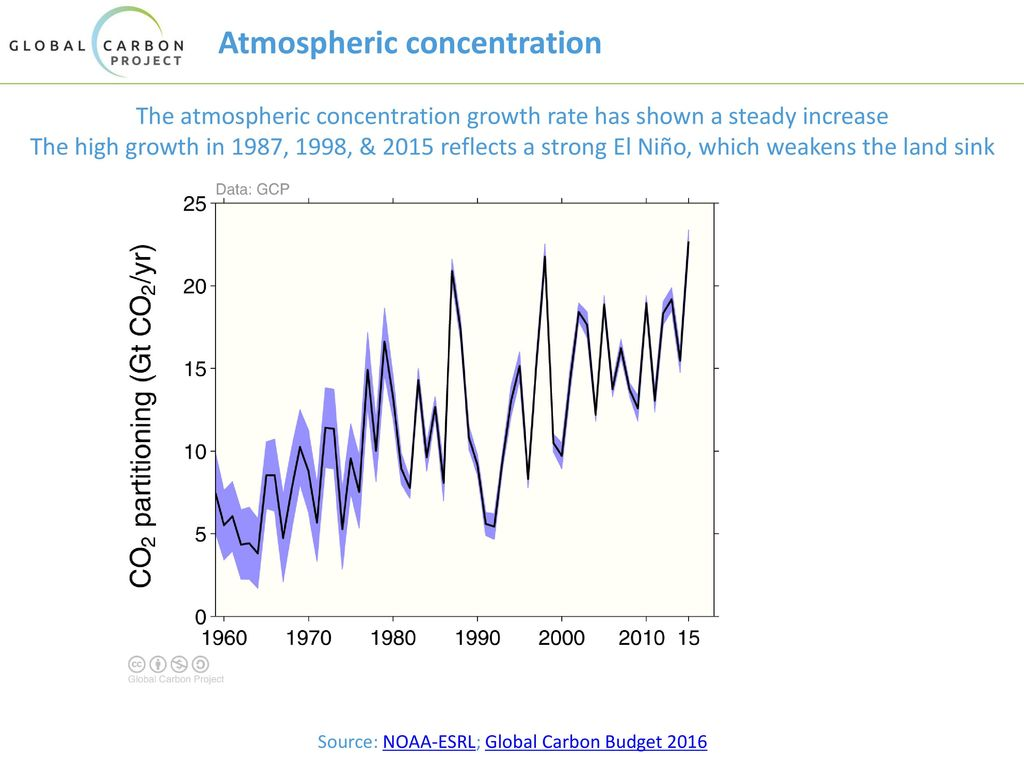 Atmospheric concentration