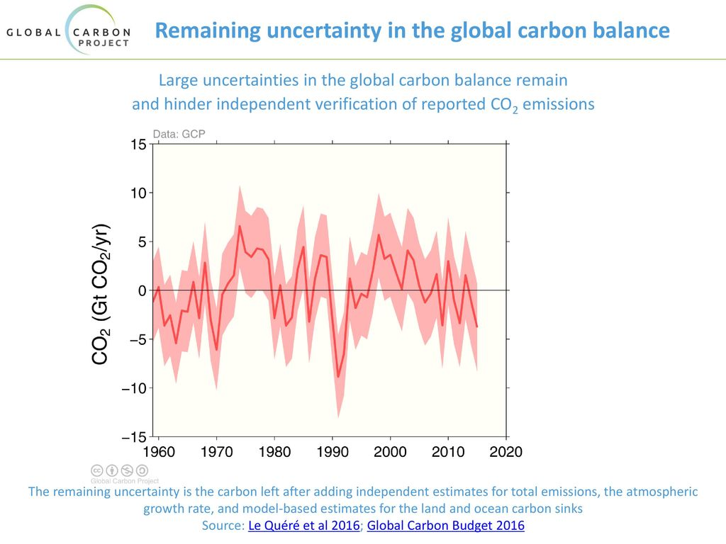 Remaining uncertainty in the global carbon balance