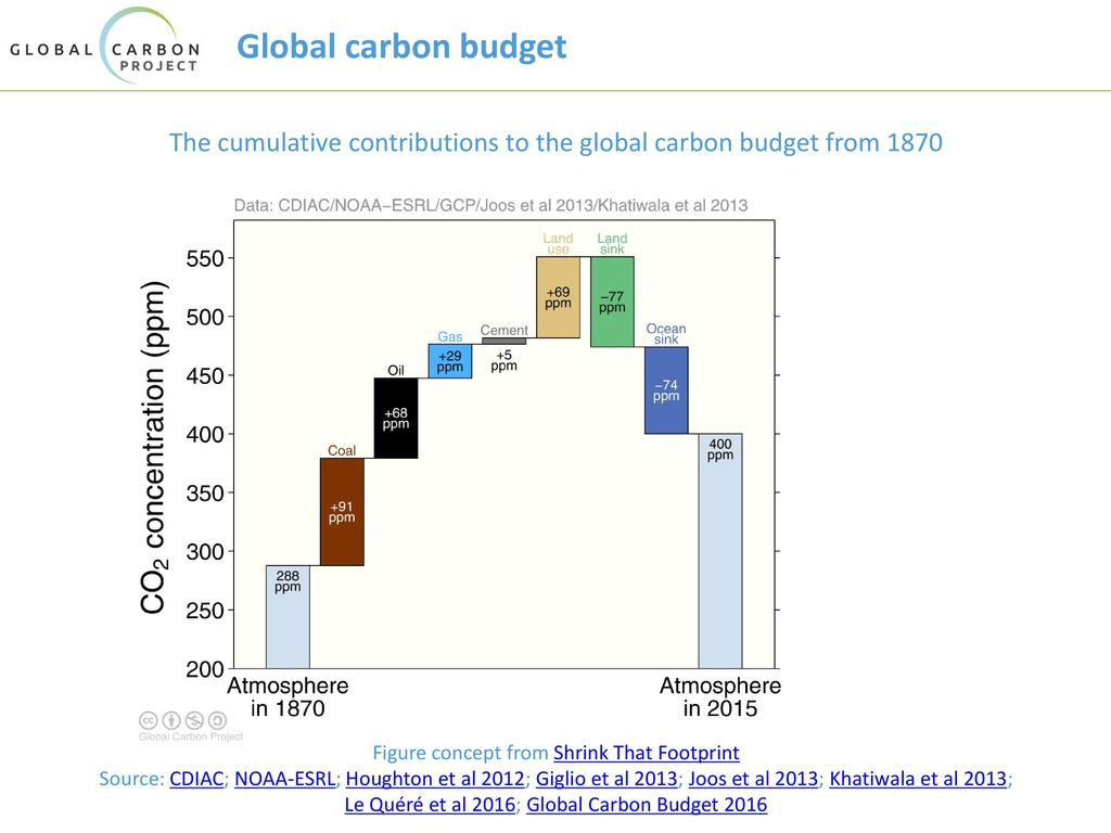 The cumulative contributions to the global carbon budget from 1870