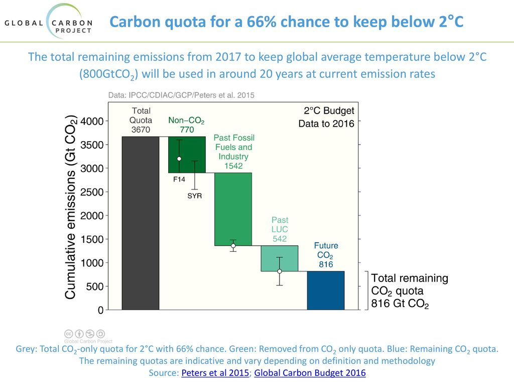 Carbon quota for a 66% chance to keep below 2°C