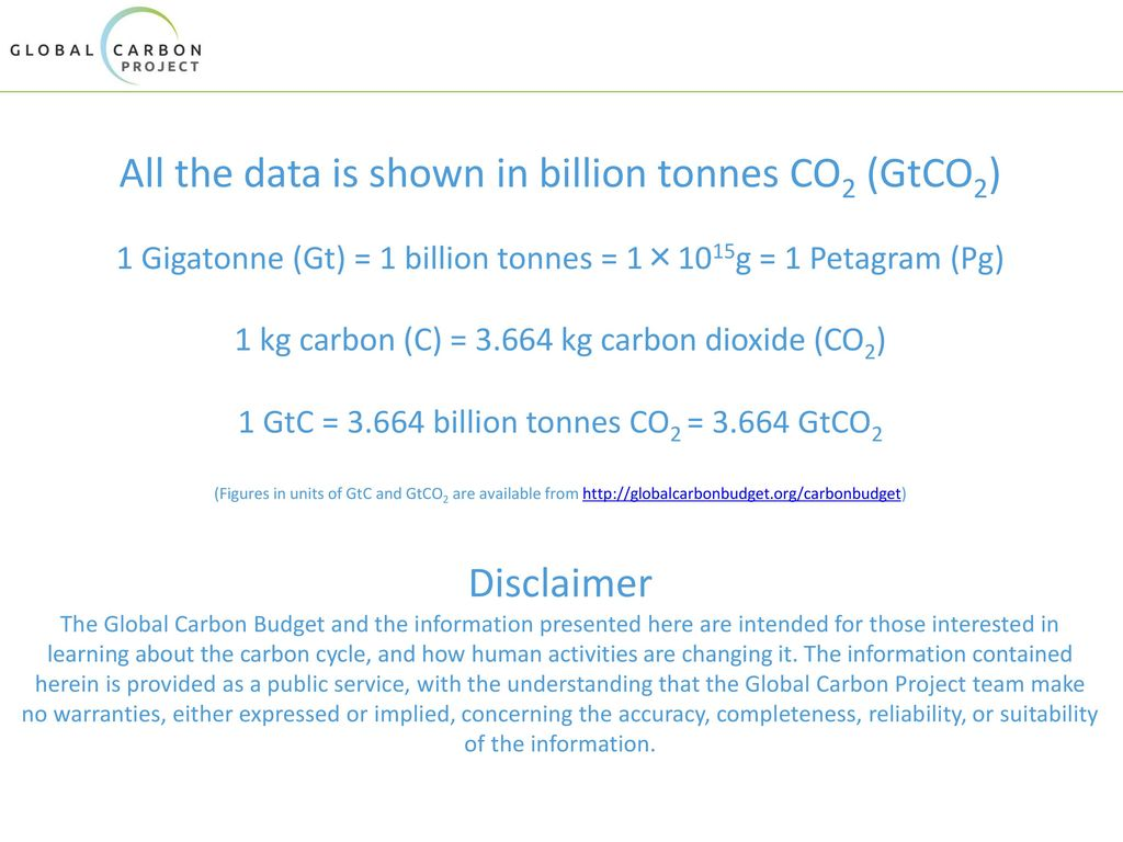 All the data is shown in billion tonnes CO2 (GtCO2)