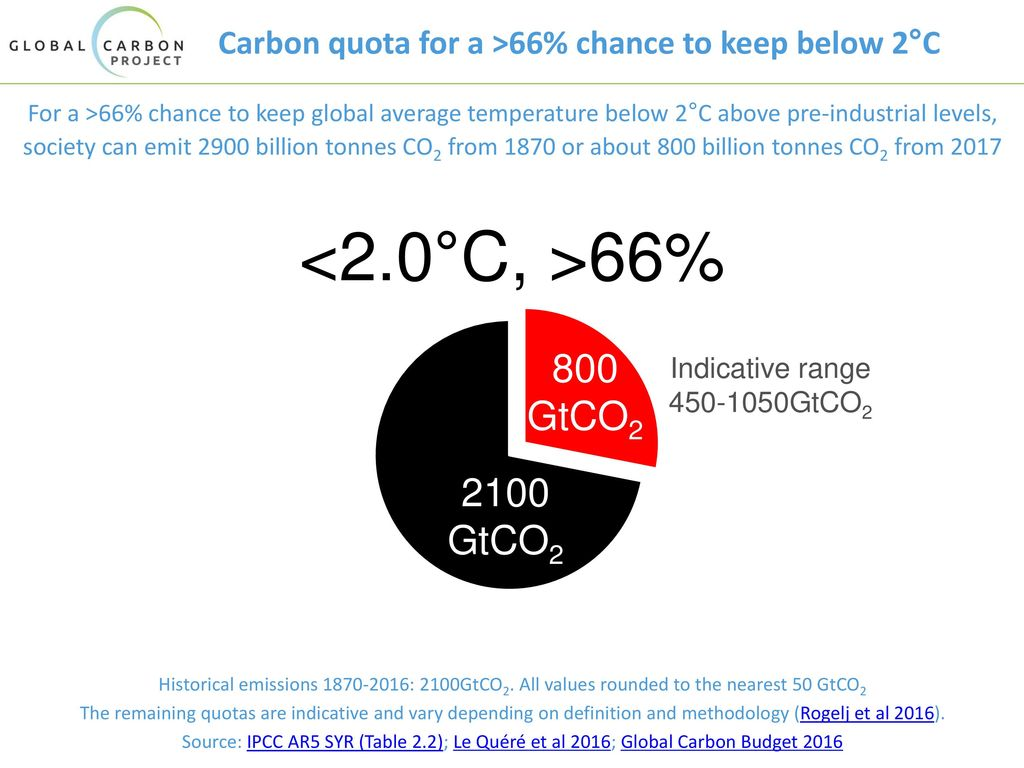 Carbon quota for a >66% chance to keep below 2°C