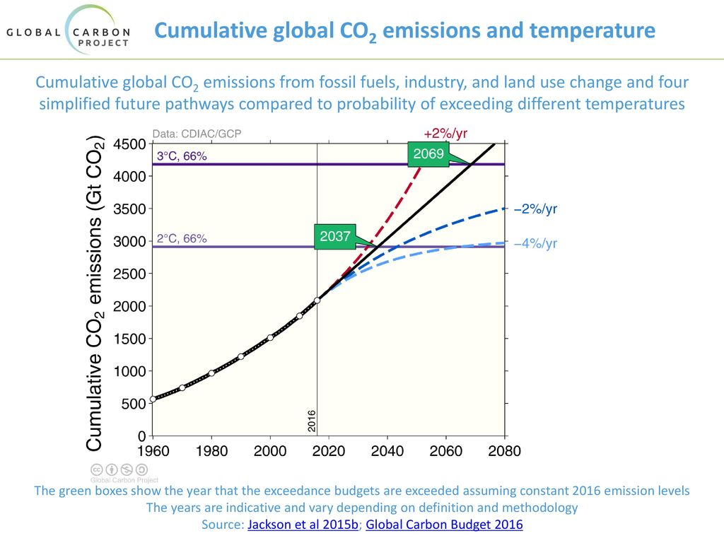 Cumulative global CO2 emissions and temperature