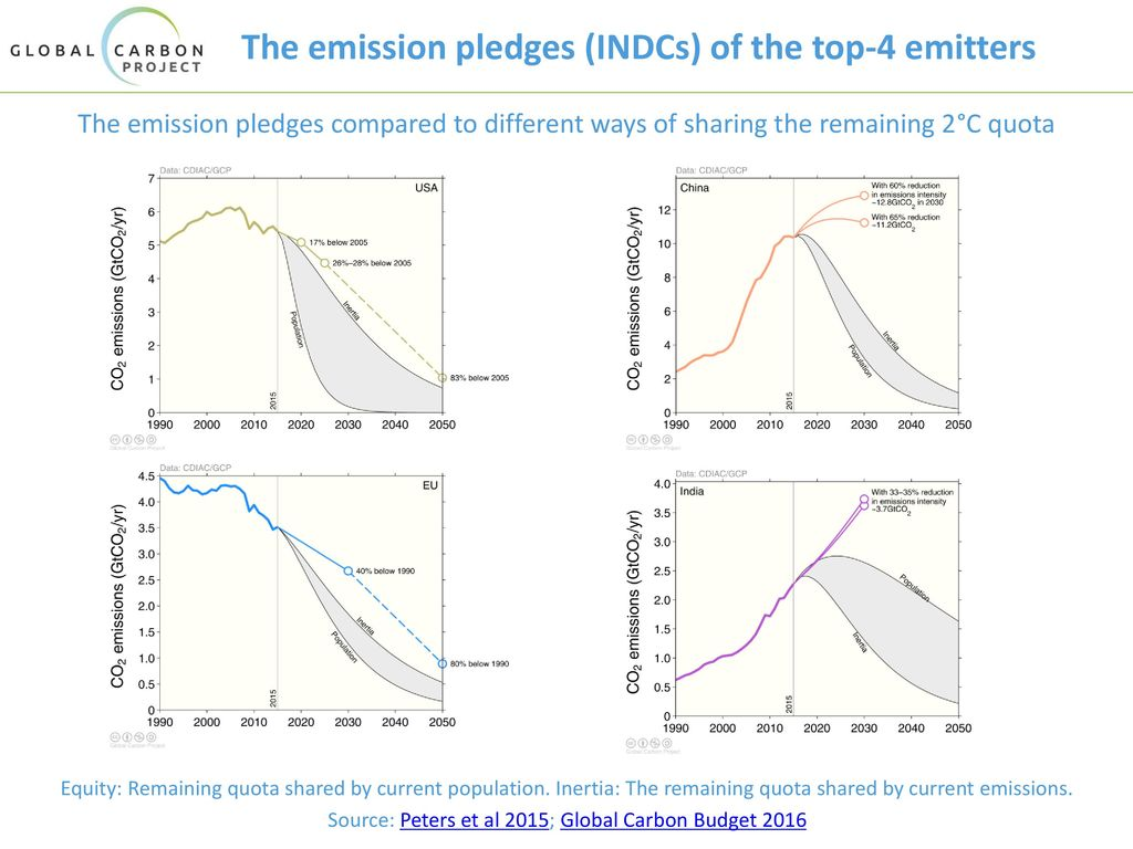 The emission pledges (INDCs) of the top-4 emitters