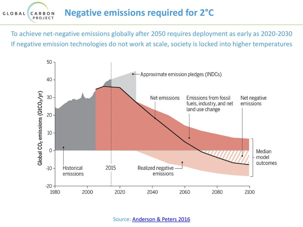 Negative emissions required for 2°C