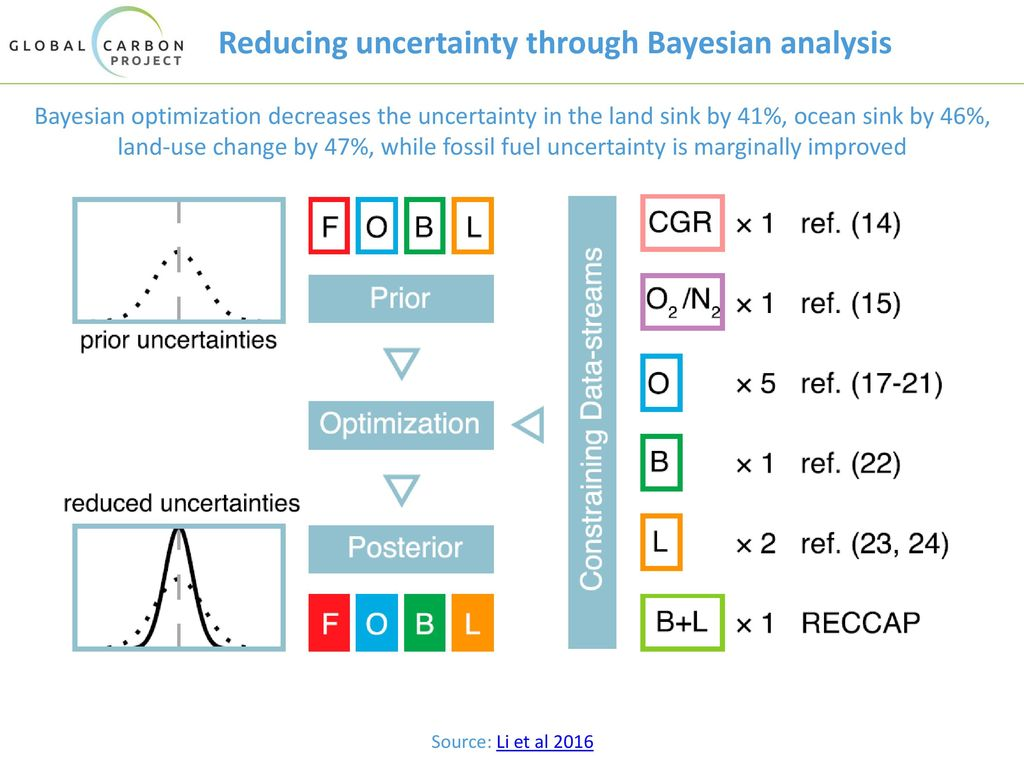 Reducing uncertainty through Bayesian analysis
