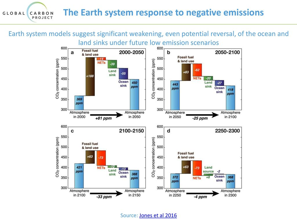 The Earth system response to negative emissions