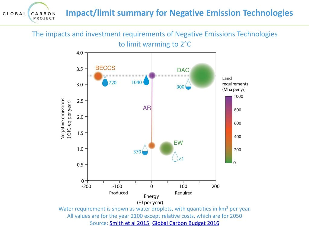 Impact/limit summary for Negative Emission Technologies