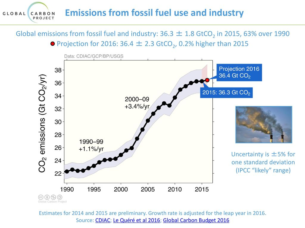 Emissions from fossil fuel use and industry