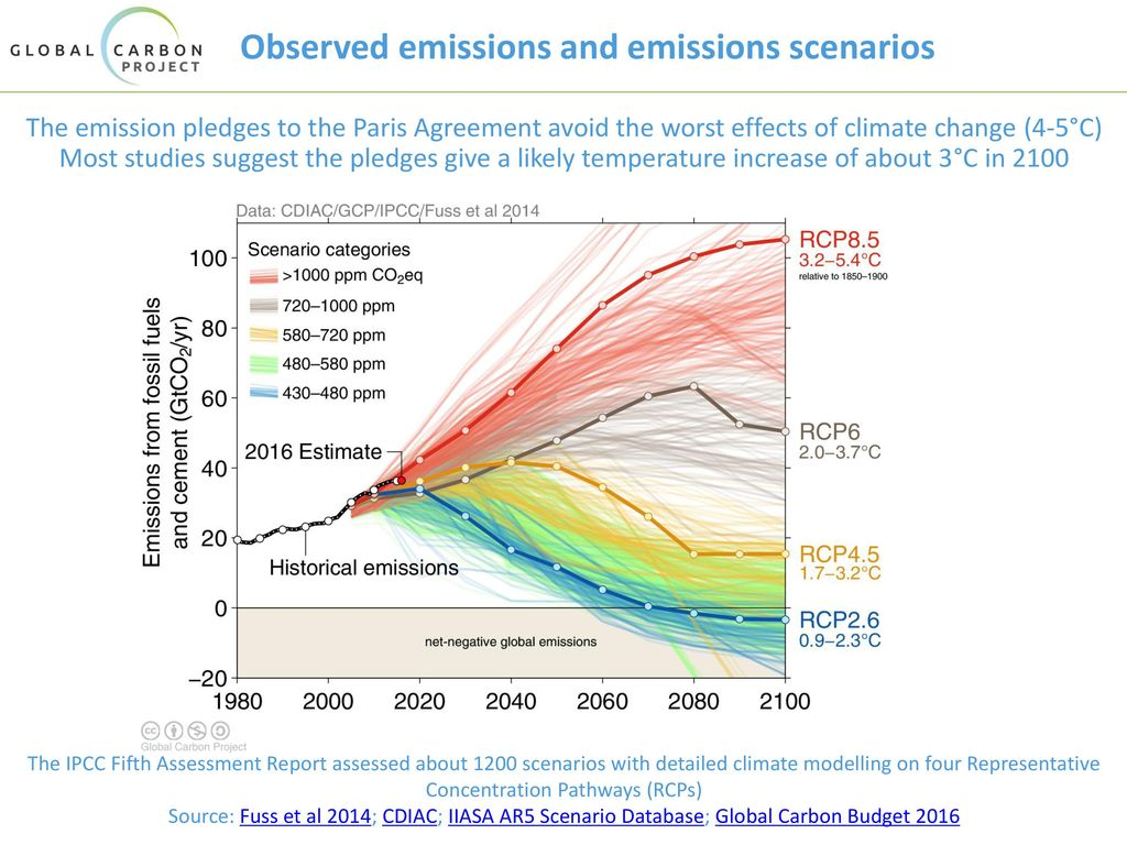 Observed emissions and emissions scenarios