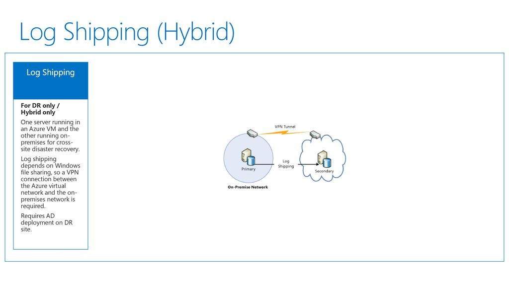 HA/DR options with SQL Server in Azure and hybrid - ppt download