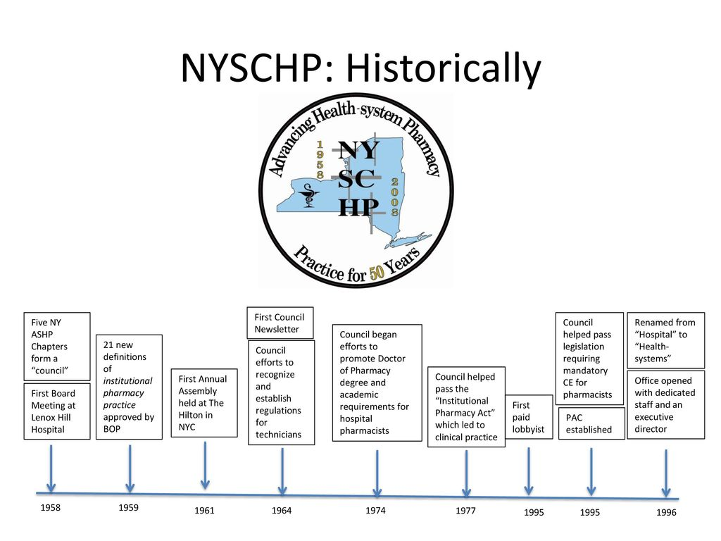 Perspectives, Priorities, and Pharmacy in New York State
