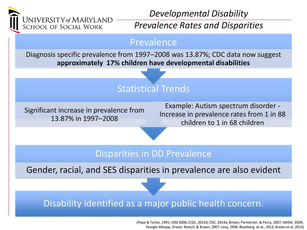 Cdc Says Developmental Disabilities Are >> Public Health Perspectives On Developmental Disabilities Ppt Download
