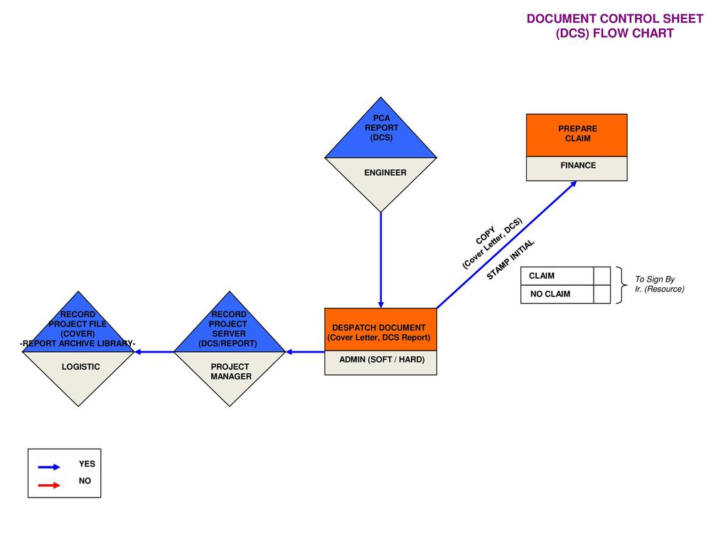 DOCUMENT CONTROL SHEET (DCS) FLOW CHART