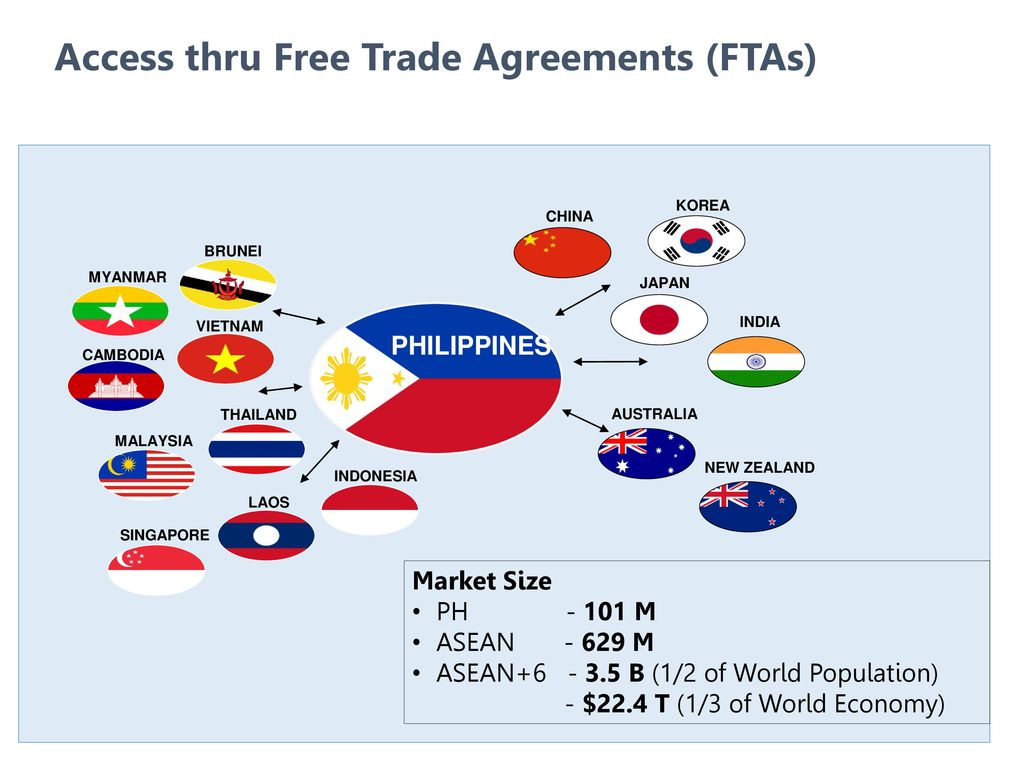 Growing Exports In Rcep Efta And New Markets Ppt Download