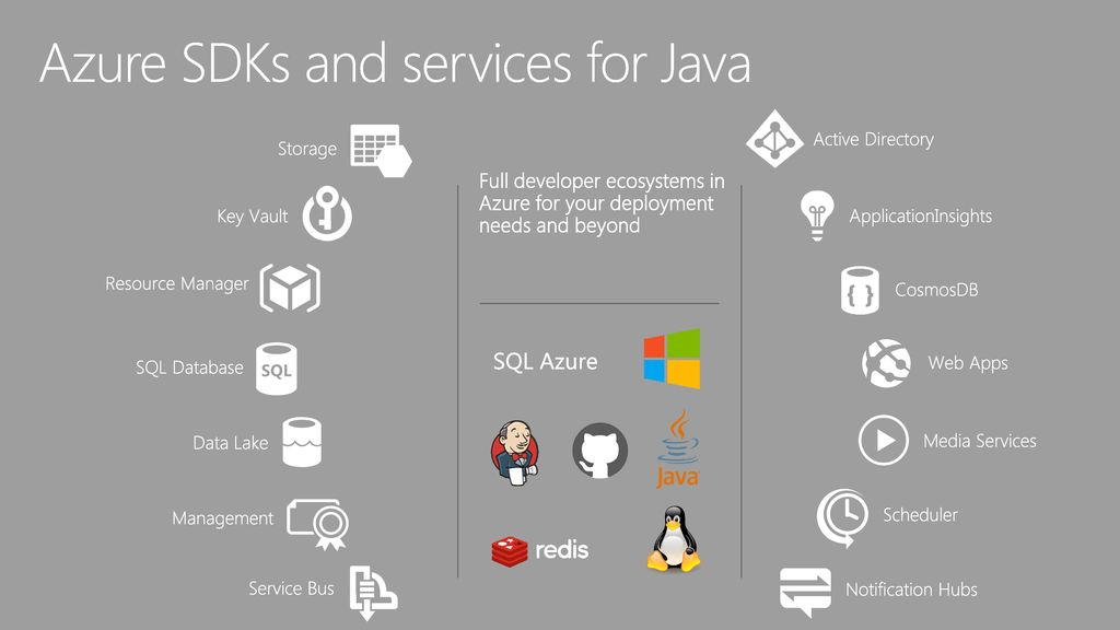 Top ways to deliver your Java code to the cloud - ppt video online