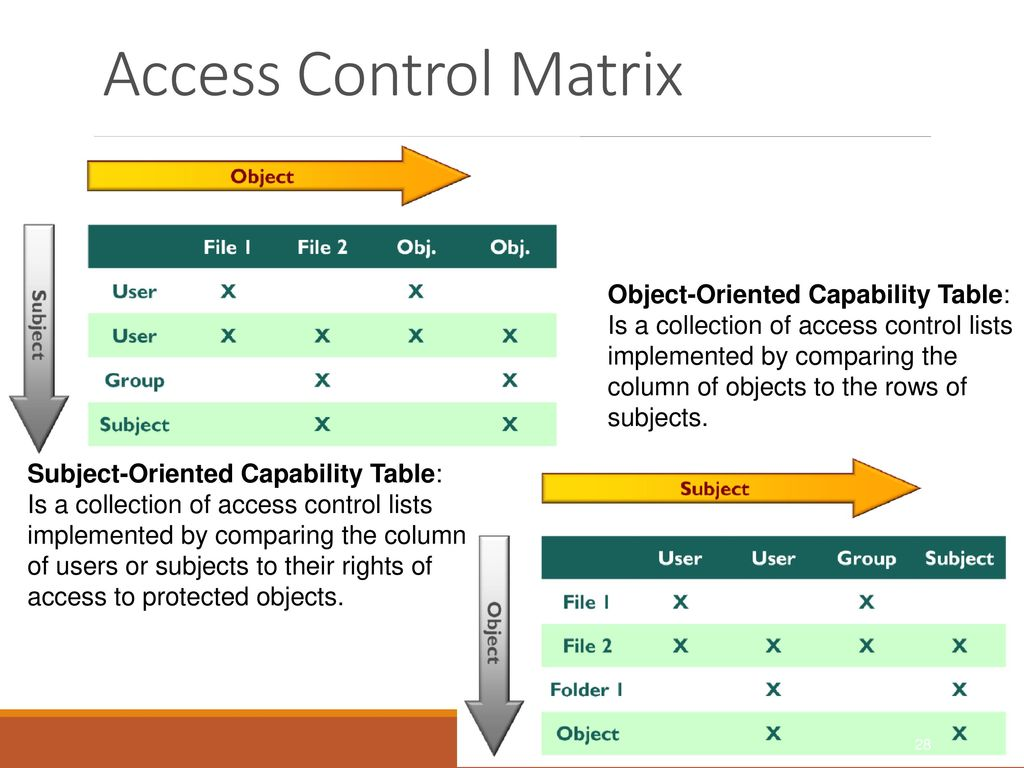 Unit 4: Authentication and Access Control - ppt download