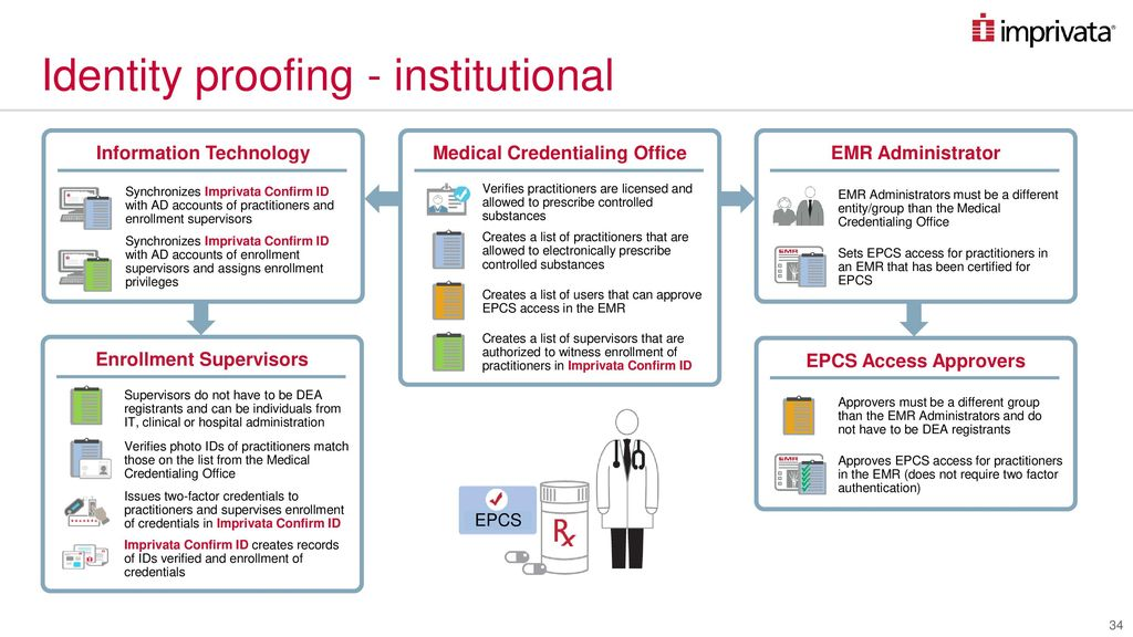 Electronic Prescription of Controlled Substances - ppt download