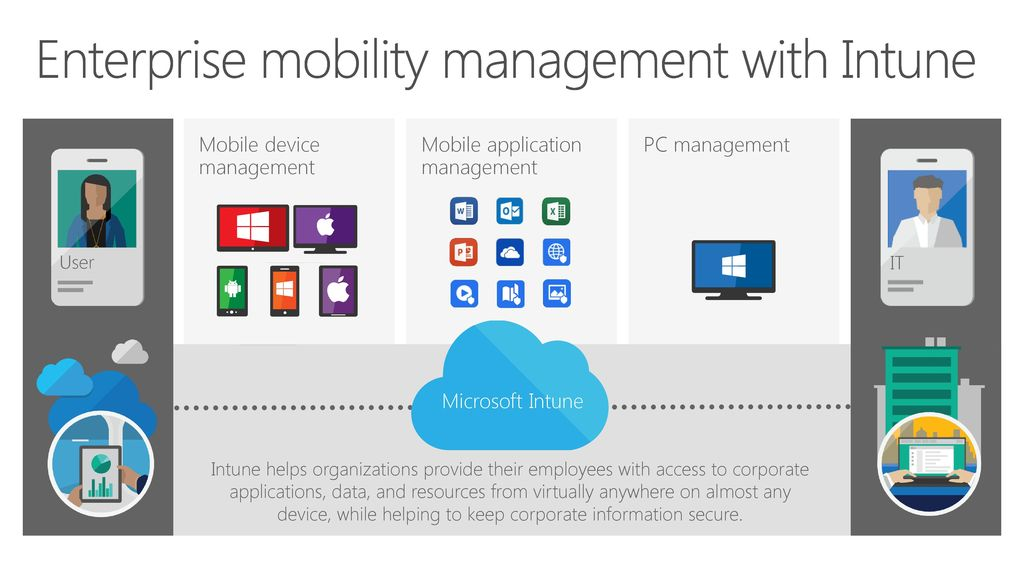 Microsoft Intune Mobile device and application management