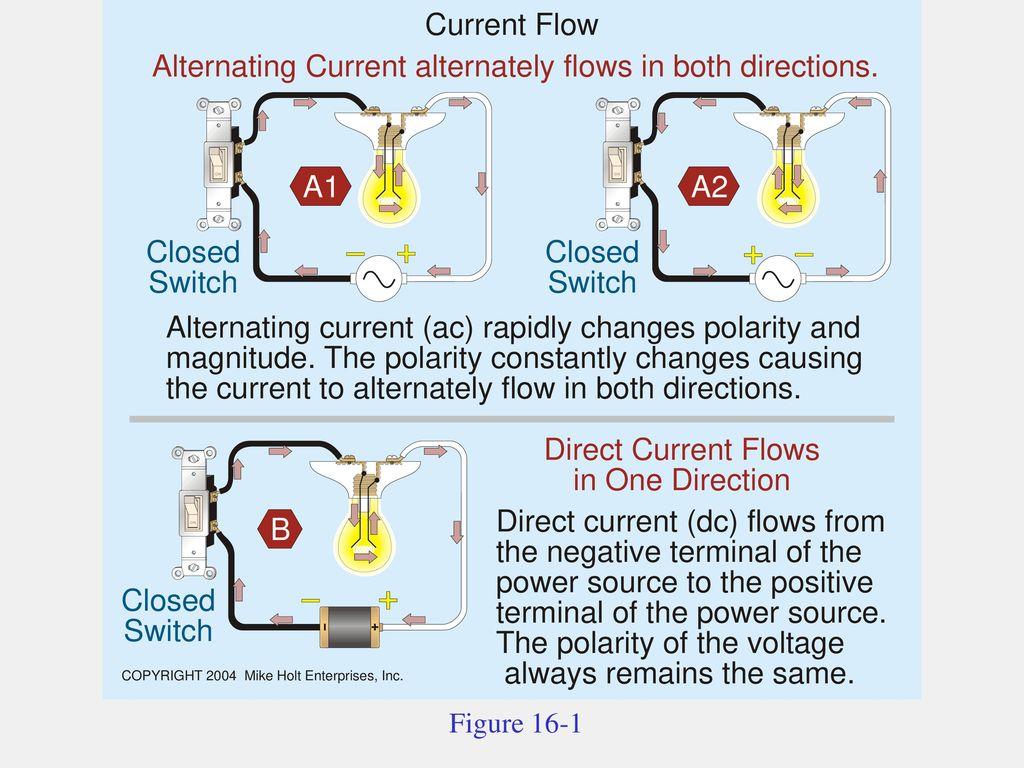 Alternating Current Flow Diagram Electrical Wiring Alternatingcurrentdiagram Vs Chapter 5 Ppt Download System 16 1 6 Figure
